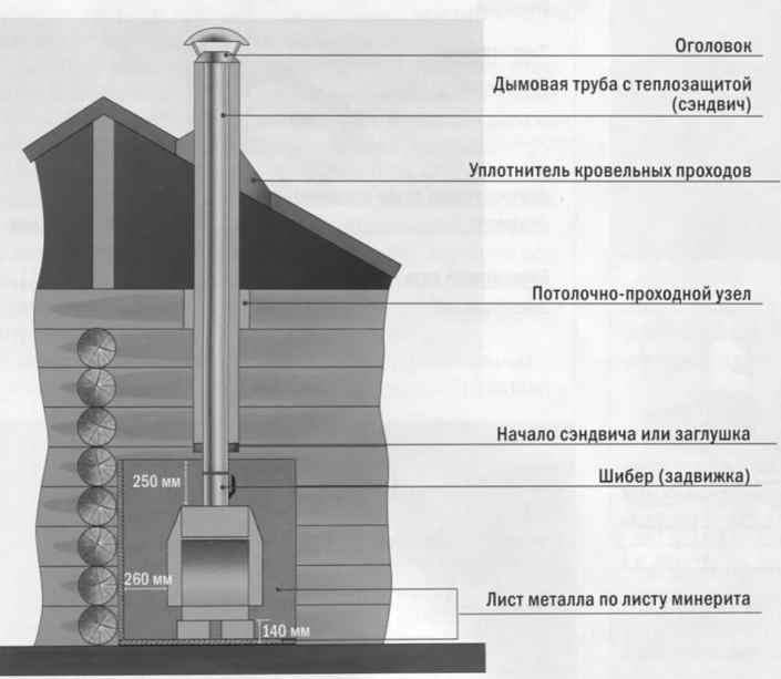 Оптимальный вариант дымохода
