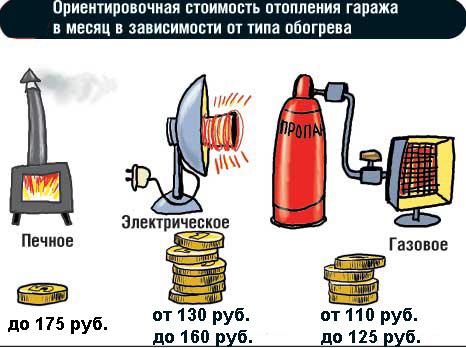 Ориентировочная стоимость отопления гаража