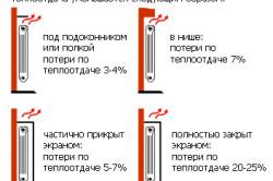 Теплоотдача аллюминиевых радиаторов в зависимости от способа установки.