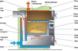 Схема дровяного отопления в доме