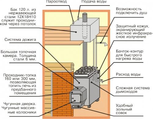 Типовая конструкция печи для бани.