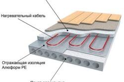 Теплоизоляция под теплый пол