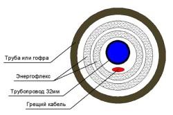 Схема утепления труб.