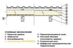 Схема утепления крыши пенополистиролом