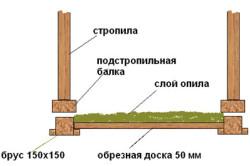 Схема утепления опилками деревянного покрытия.