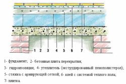 Схема утепления бетонных полов в бане.