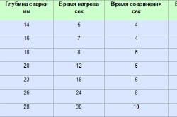 Таблица 1. Временные затраты при работе с трубами разных диаметров.