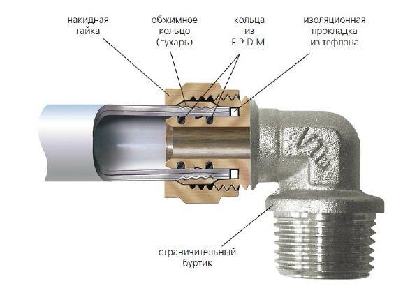 Принцип резьбового соединения полипропиленовых с металлическими трубами
