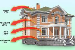 Теплоизоляция строения снижает температурные колебания и препятствует тепловым потерям через стены и кровлю.