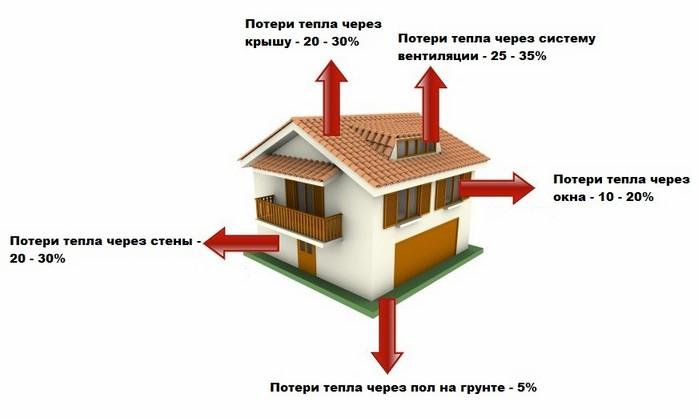 Схема основных источников теплопотерь.