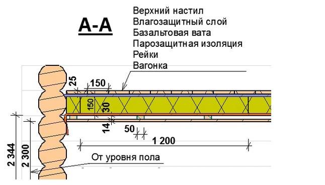 Схема утепления потолка в парилке.