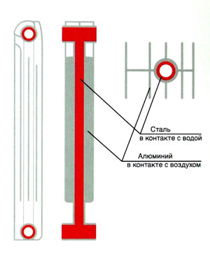 Процесс теплоотдачи