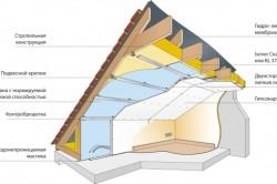 Схема утепления крыши изнутри