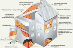 Схема кругового утепления частного дома.