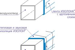 Схема тепловой и звуковой изоляции вентиляционных труб
