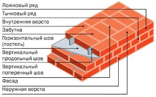 Схема устройства кирпичной кладки