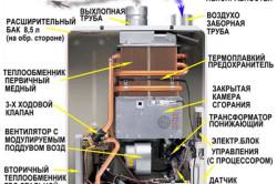 Схема двухконтурного газового котла.