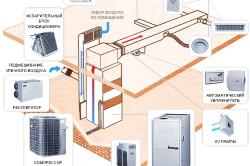 Элементы системы воздушного отопления дома.