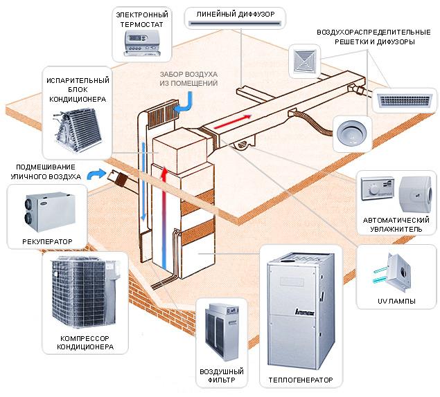 Воздушное отопление своими руками для дома