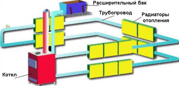 Схема отопления гаража при помощи котла