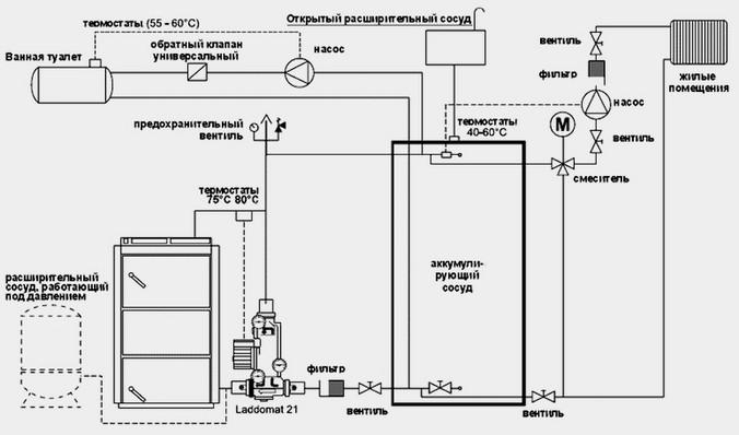Схема подключения газового котла к системе отопления