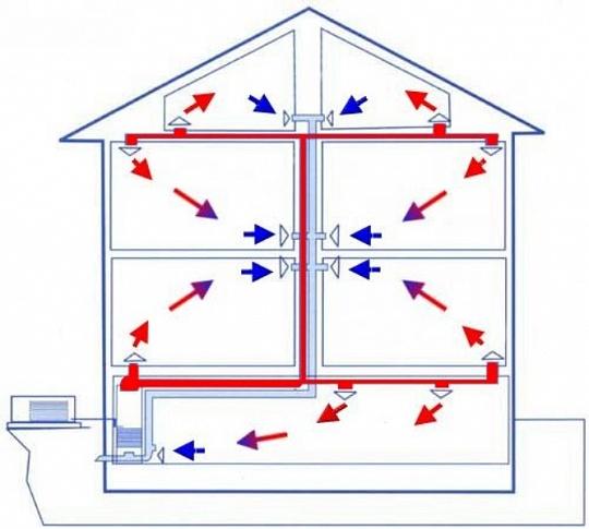 Схема потоков воздуха при воздушном отоплении