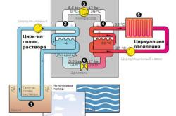 Схема применения теплового насоса в отоплении
