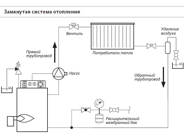 Схема принудительной системы отопления