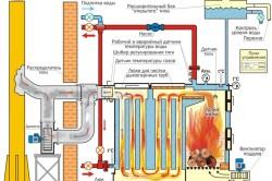Схема работы котла на твердом топливе