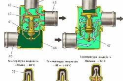 Схема работы термостата.