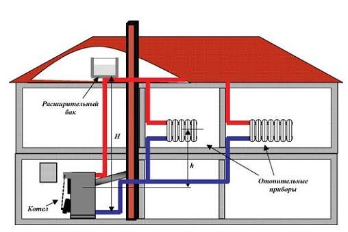 Схема установки расширительного бачка.