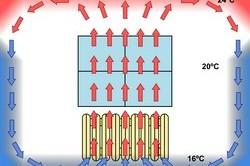 Схема работы системы теплый плинтус