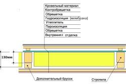 Схема утепленного ската крыши