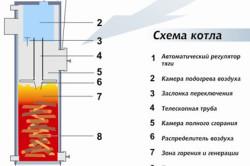 Схема состава котла