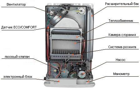 Схема строения газового котла