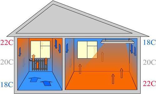 Сравнительная схема распределения тепла при устройстве радиаторов и системы теплый пол