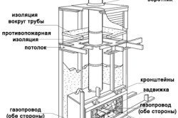 Схема установки биокамина
