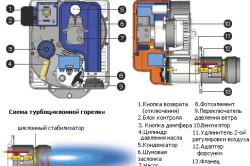 Схема устройства котла на жидком топливе