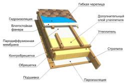 Схема утепления скатной крыши частного дома