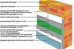 Армирование при утеплении стены