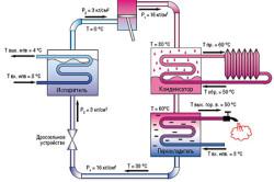 Схема работы парокомпрессионного теплового насоса