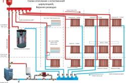 Схема отопления с естественной циркуляцией.