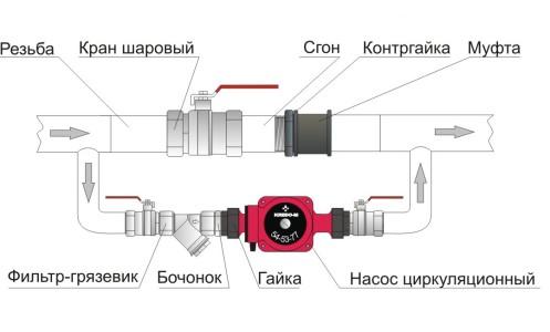Схема обвязки циркуляционного насоса на отопление