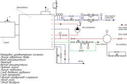 Принципиальная тепловая схема подключения водонагревателя.