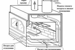 Печь для воздушного отопления на твердом топливе