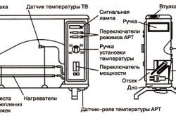 Конструкция электроконвектора