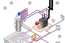 Схема водяного отопления дома своими руками: 1-котел на дизельном топливе; 2-распределительный коллектор; 3-насосы для циркуляции; 4-бак расширительный; 5-бак для топлива; 6-бойлер; 7-теплый пол; 8-гребеночный коллектор отопления; 9-радиатор; 10-дымоход.