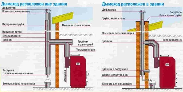 Схемы монтажа дымохода.
