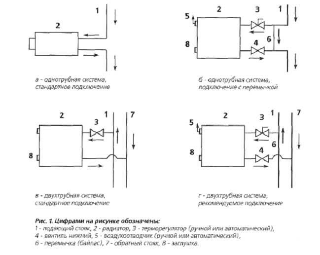 Схема присоединения радиаторов отопления в многоквартирном доме