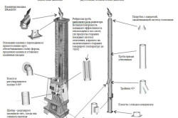 Схема системы отвода продуктов сгорания из камина